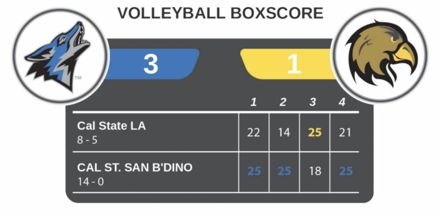 Volleyball+boxscore+against+Cal+State+San+Bernardino.