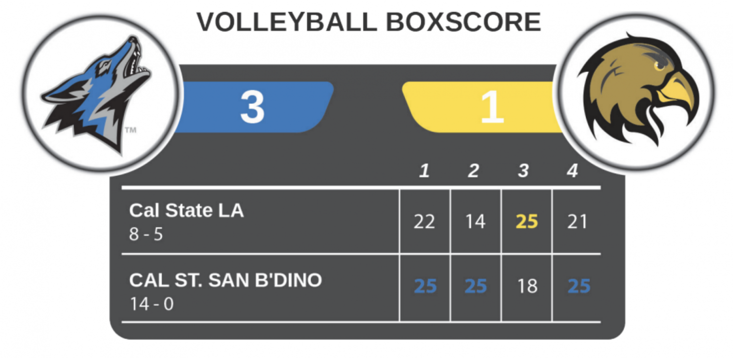 Volleyball boxscore against Cal State San Bernardino.