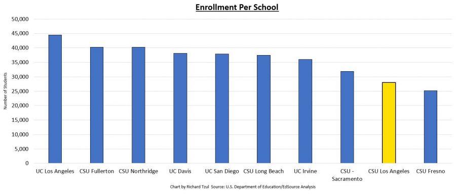enrollmentCharts-min