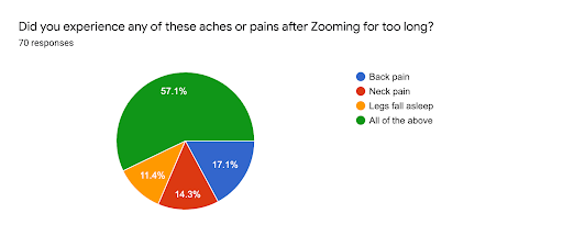 Google survey answers about body aches experienced due to extensive Zoom meetings pictured in a graph.