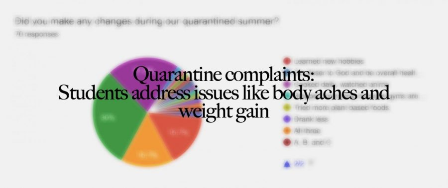 Quarantine complaints: Students address issues like body aches and weight gain
