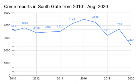 Bar graph displaying a timeline, from 2010 to Aug. 2020, of the total crime reports made in the city of South Gate ranging from homicide, rape, robbery assault, burglary, larceny, GTA, and arson. Data visualization by Tahiti Salinas using data from South Gate Police Dept.