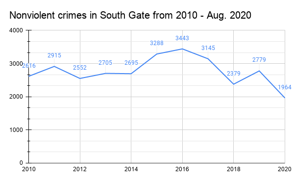 Bar graph displaying a timeline, from 2010 to Aug. 2020, of the nonviolent crime reports made in the city of South Gate. Data visualization by Tahiti Salinas using data from South Gate Police Dept.