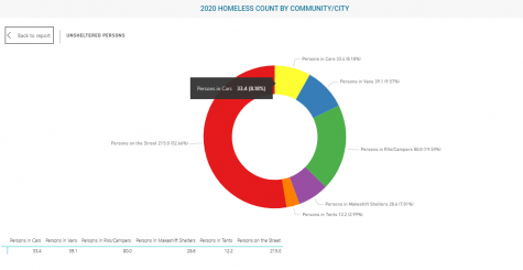 Chart showing where ___ El Monte's homeless population lives, courtesy of the Los Angeles Homeless Services Authority.