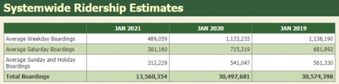 a table showing total boardings are 13,560,354 in January 2021 compared to 30,497.681 in January 2020 and a little higher than that in January 2019.
