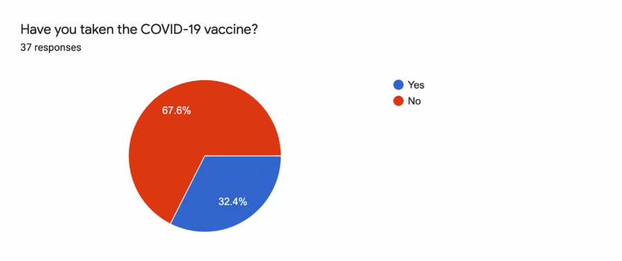 After the vaccination: Questions and experiences from Cal State LA students